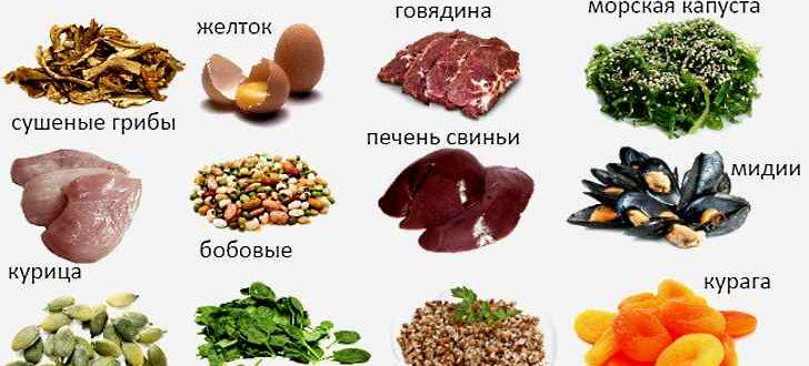 В каких продуктах питания содержится железо, список (таблицы)
