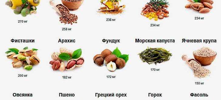 В каких продуктах содержится магний