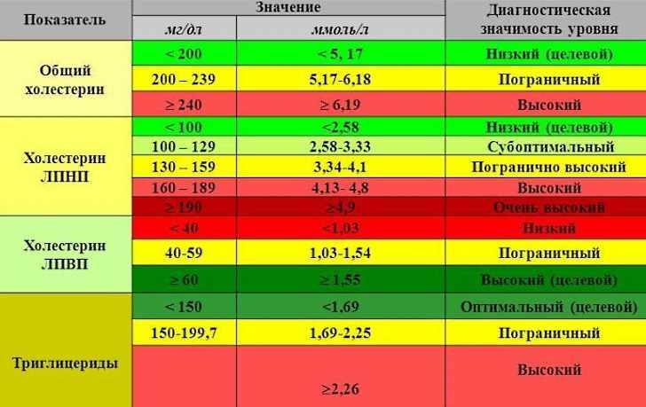 Нормальные показатели уровня холестерина