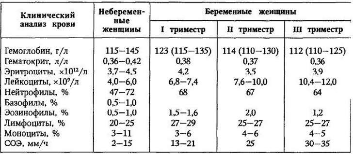 Изменения состава крови во время беременности