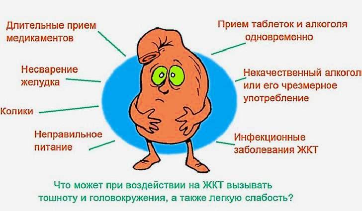 Причины возникновения нарушения пищеварения